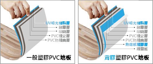 塑膠地磚 PVC地板結構-德淵集團