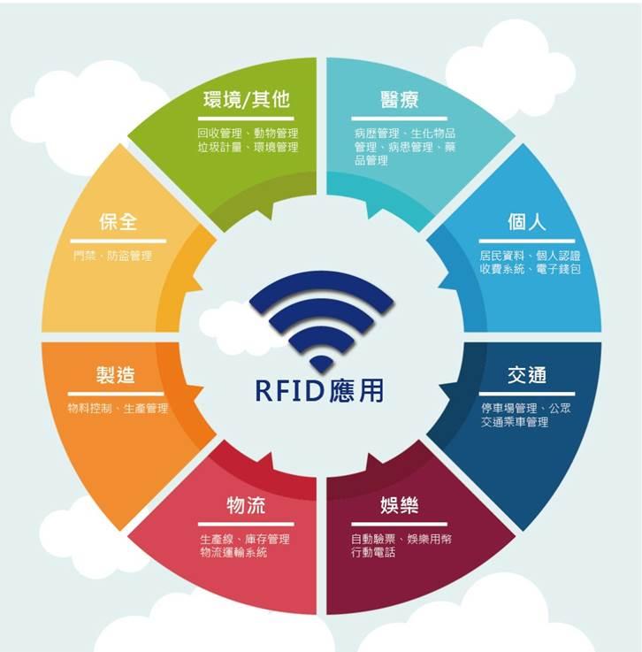 RFID標籤應用